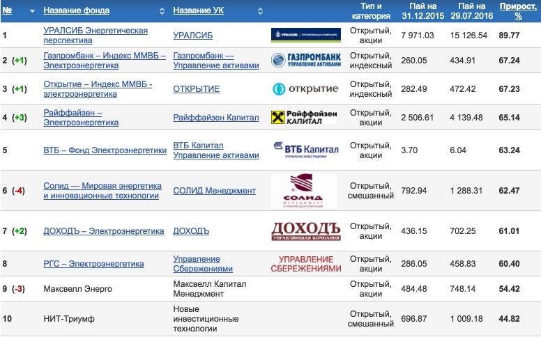 Доходность ПИФов Россия