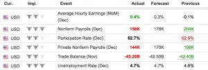 Экономический календарь Nonfarm Payrolls