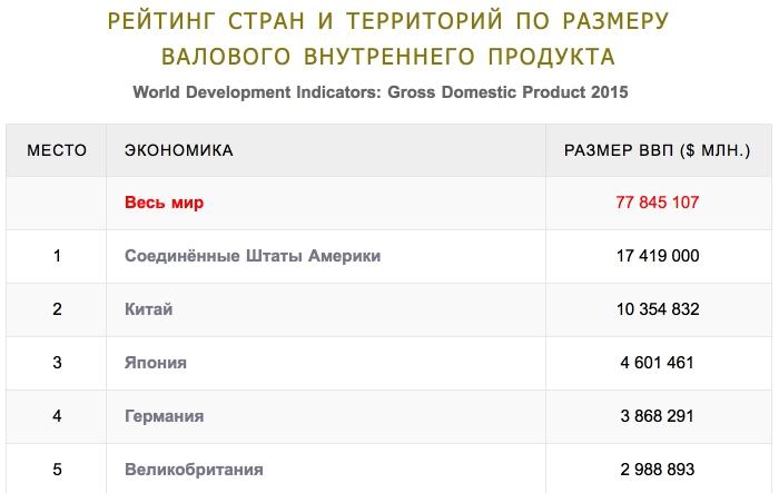 График 5-ти крупнейших экономик мира