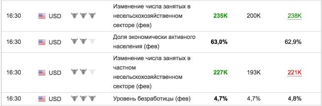 Данные по NON FARM за февраль