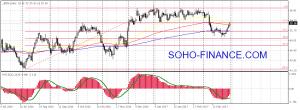 График нефть Brent на 01-04-17