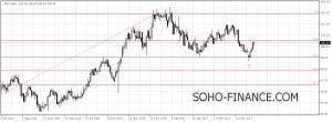 График индекса доллара на 01/04/17