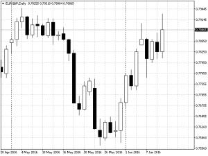 report15 EURGBP
