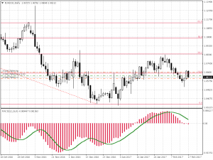 eurusd-d1-soho-finance-report49